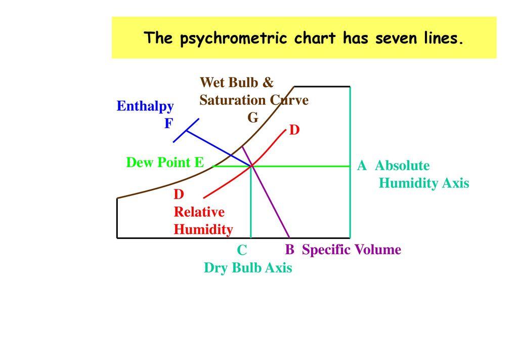 The+psychrometric+chart+has+seven+lines. - Psychrometric Properties & Processes