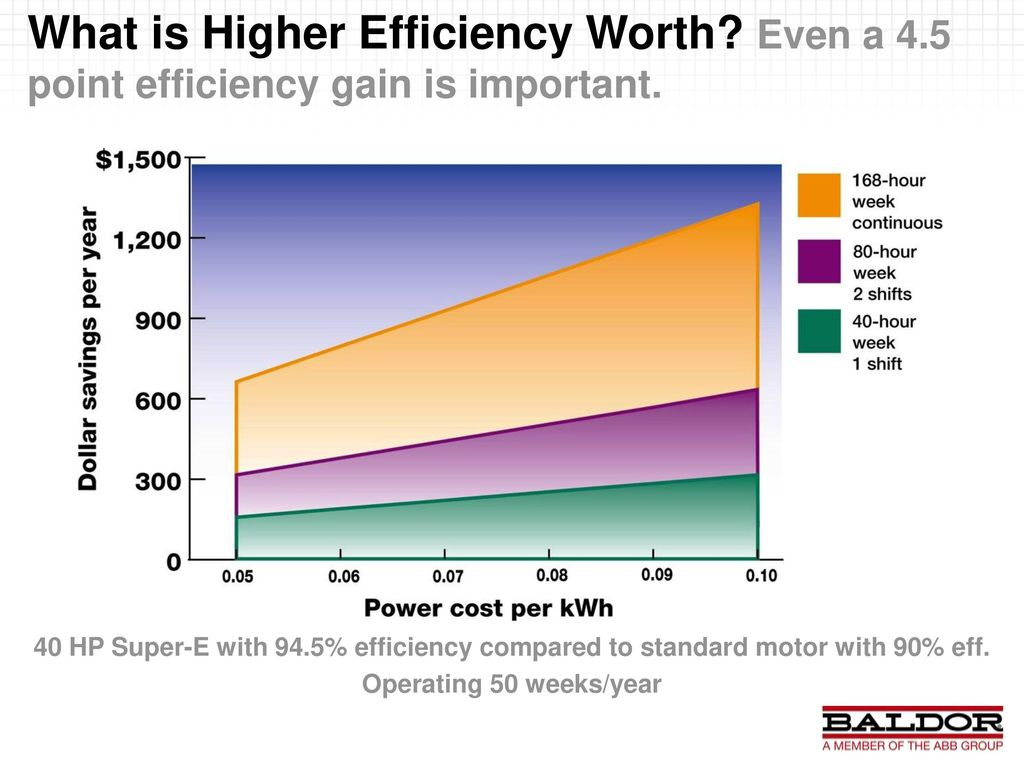 Baldor Energy Savings Tool Version Ppt Download High Efficiency Wiring Diagram 12 2 2017 What Is Higher Worth Even A 45 Point Gain