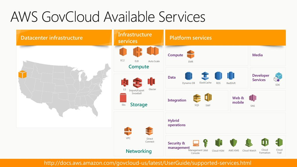 Port your AWS knowledge to Azure - ppt download