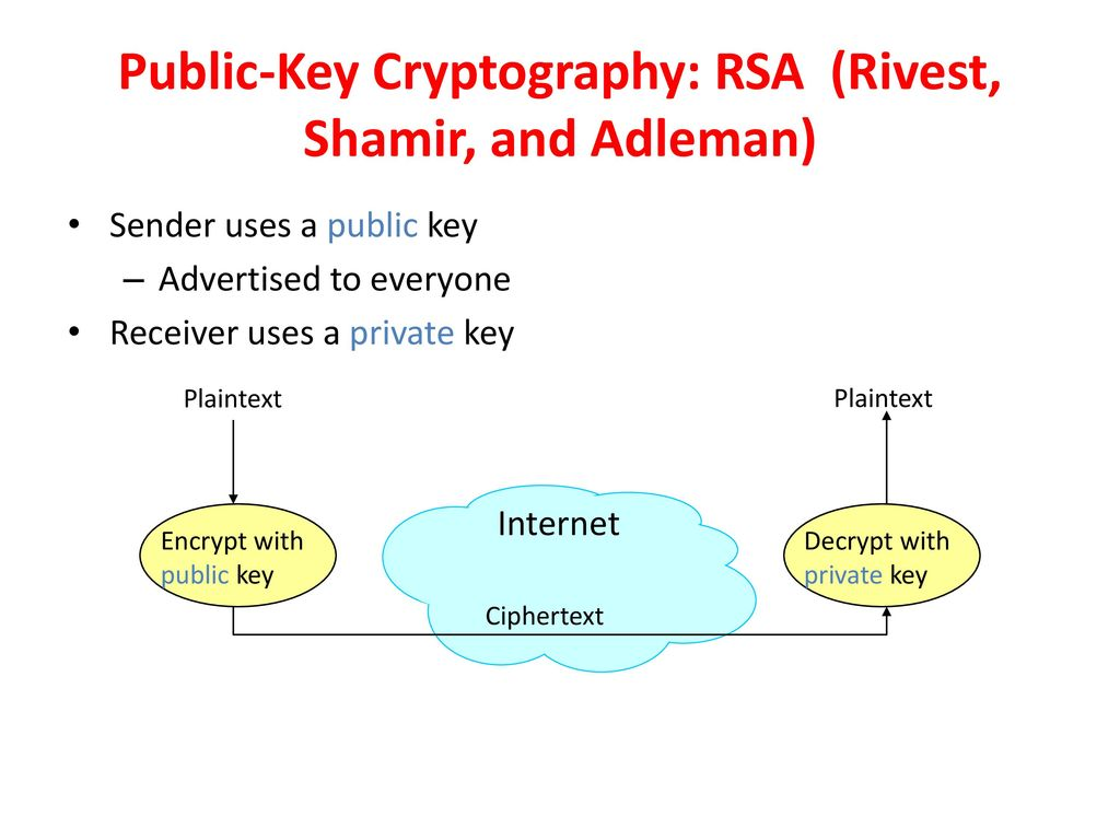 Introduction to modern cryptography: principles and