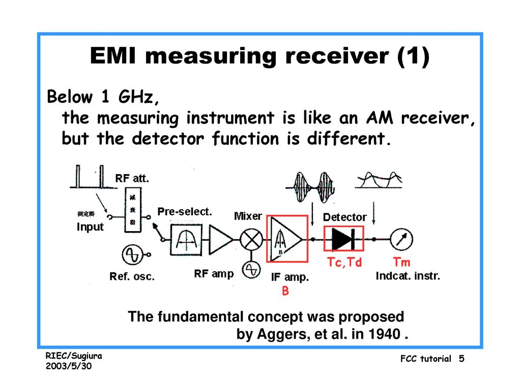 Radio Noise Measurement And Related Standards Ppt Download Am Receiver Emi Measuring 1
