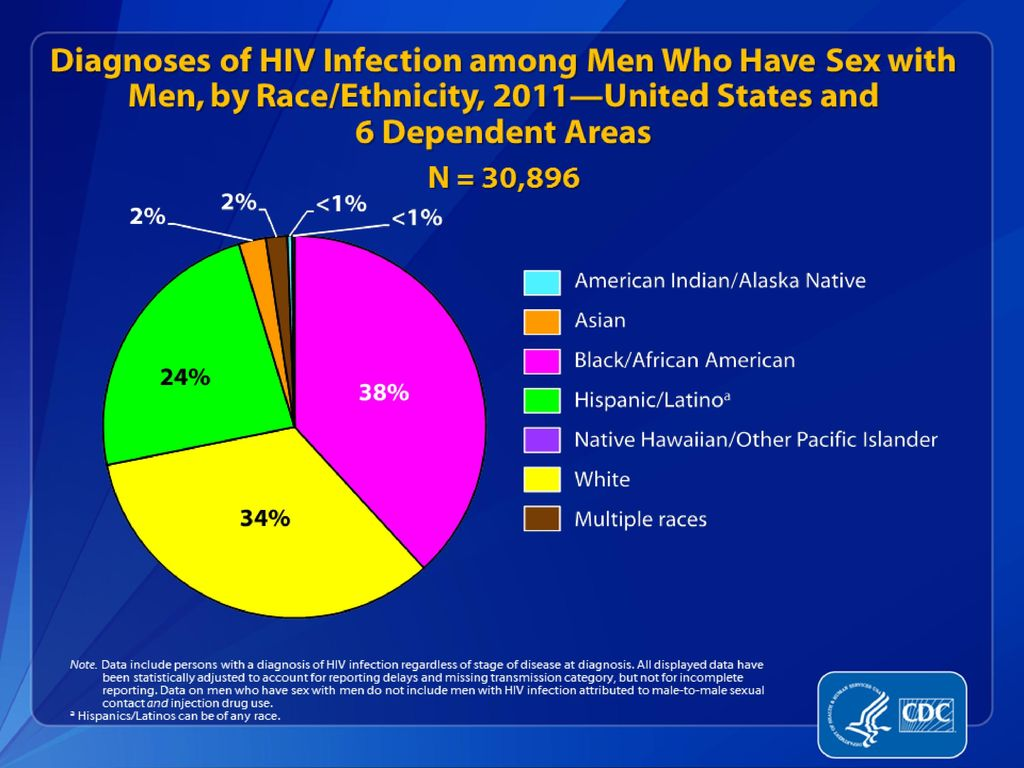 Hiv and aids in the united states of america