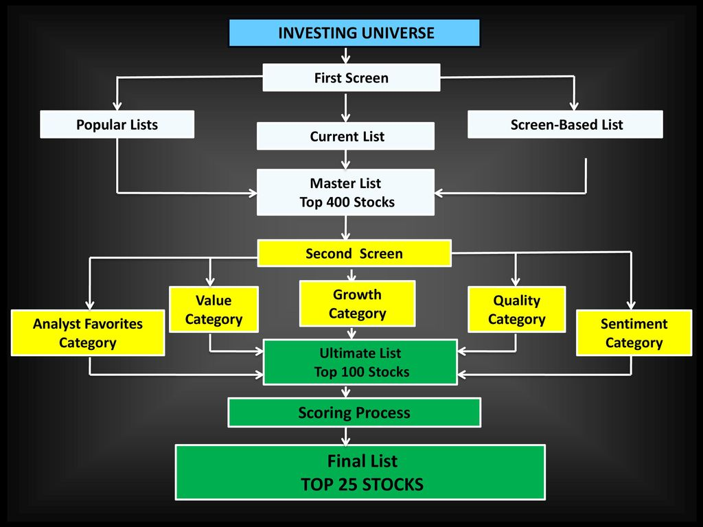 Stock Picking Process  - ppt download