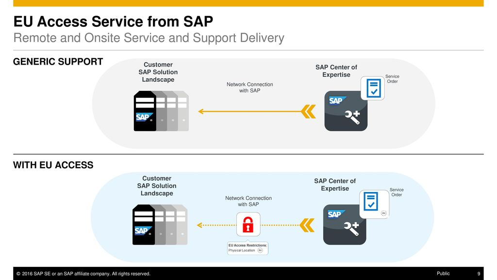 SAP Digital Business Services June ppt download