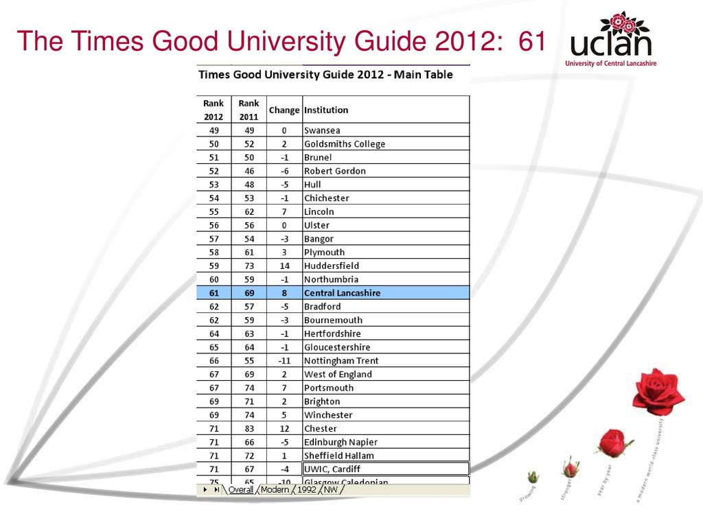 University of lincoln 52nd in times' rankings.