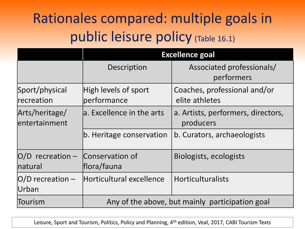 Rationales compared: multiple goals in public leisure policy (Table 16