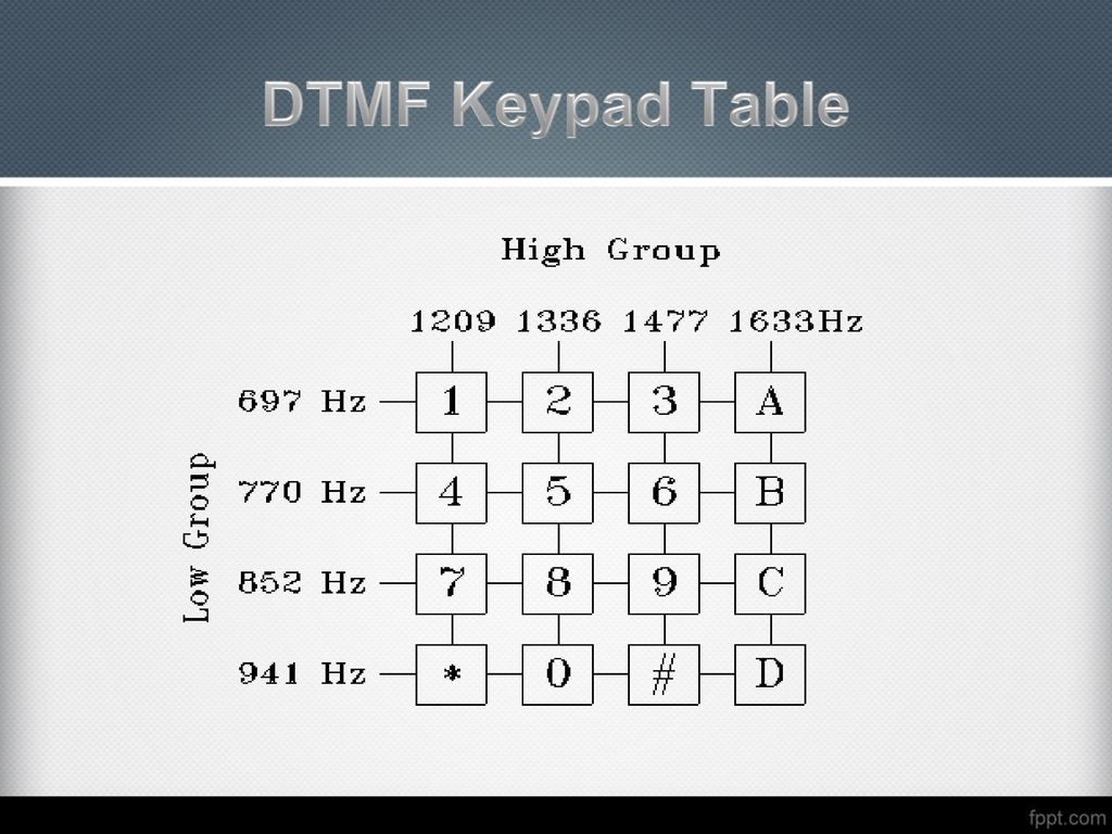 Other Circuits Gt Keypad Combination Lock Circuit Gsm Controlled Robots Ppt Download 6 Dtmf Table