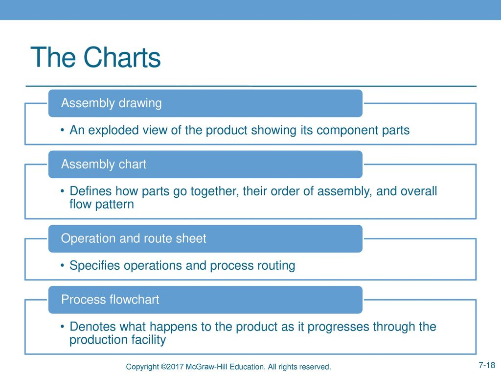 Chapter 7 Manufacturing Processes Ppt Video Online Download