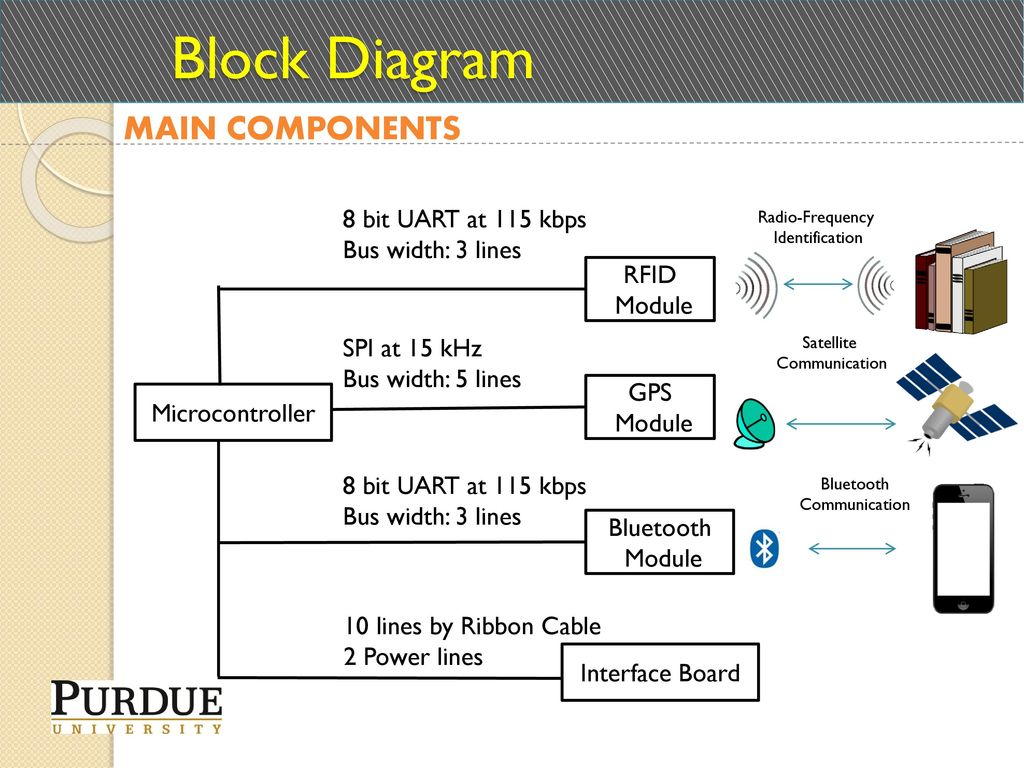 Ece477 Midterm Design Review Team 1 Ppt Download 8 Bit Microcontroller Block Diagram Main Components