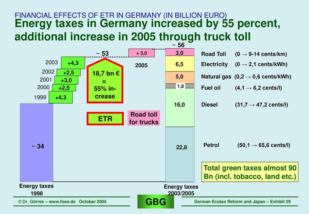 Resultado de imagen de ökosteuerreform 1999  bmu