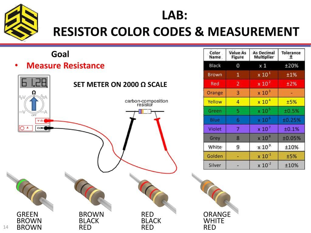 Bruce E Amrein Mes Mba Cts Ppt Download Resistor Diagram Color Codes Measurement