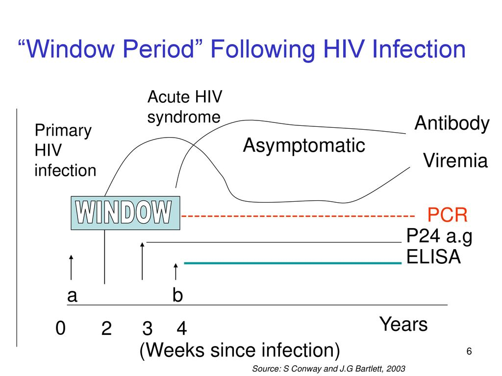 Diagnosis Follow Up Of Hiv Infection Ppt Download