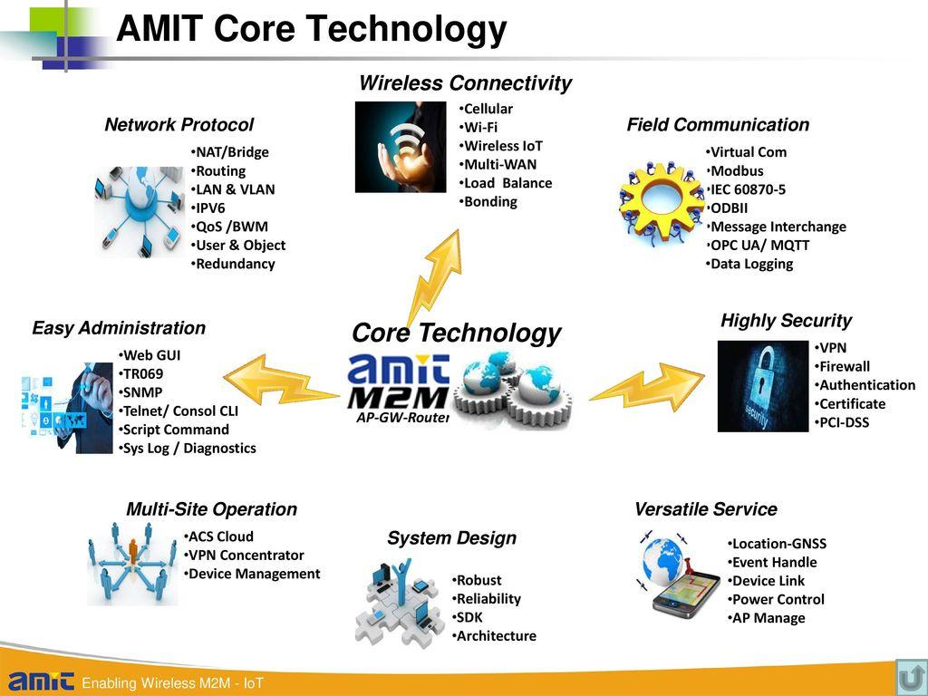 AMIT Product Roadmap – Wireless M2M-IoT: I & V & O & U Series - ppt