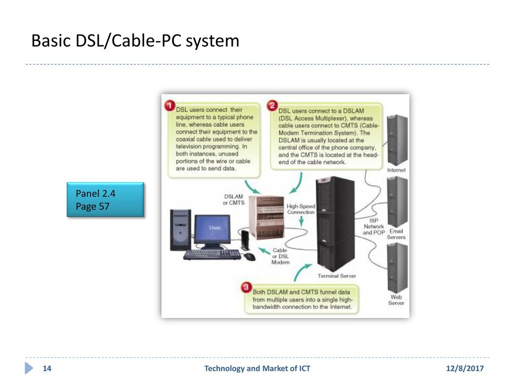 Technology And Market Of Ict Ppt Download Dsl Phone Line Wiring Diagram Quotes Basic Cable Pc System