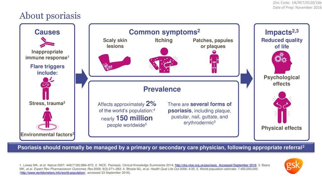 psoriasis management cks orvosság pikkelysömör kezelsi mdszer