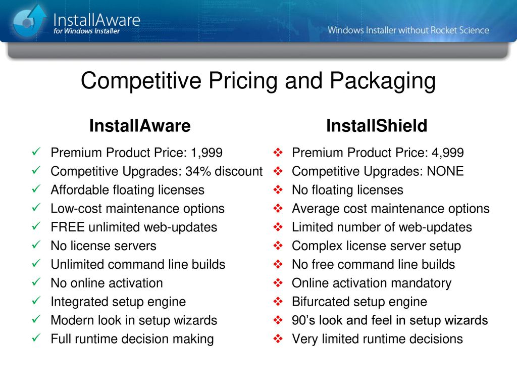 InstallAware A Simple Solution for Windows Installer - ppt