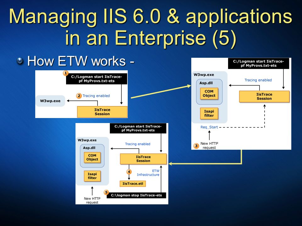 Managing IIS 6.0 & applications in an Enterprise (5)