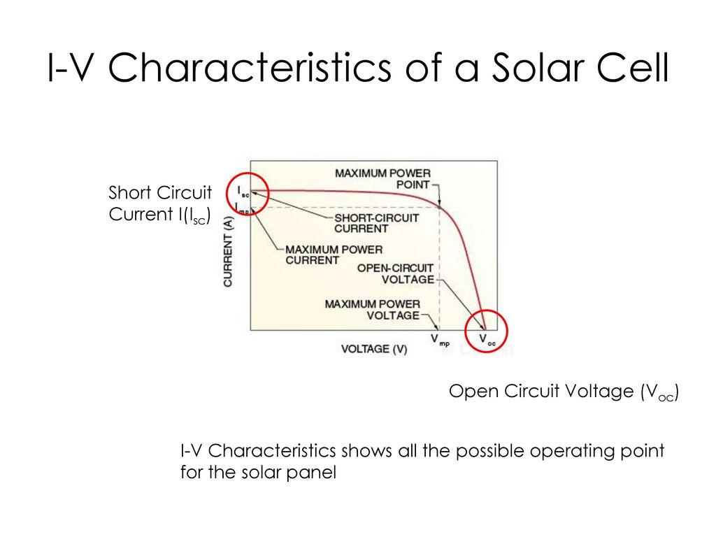 Series Parallel Circuits Ppt Download Figure 2 Shortcircuit Current I Sc Opencircuit Voltage V Oc 19 Characteristics Of A Solar Cell Short Circuit Iisc Open Voc