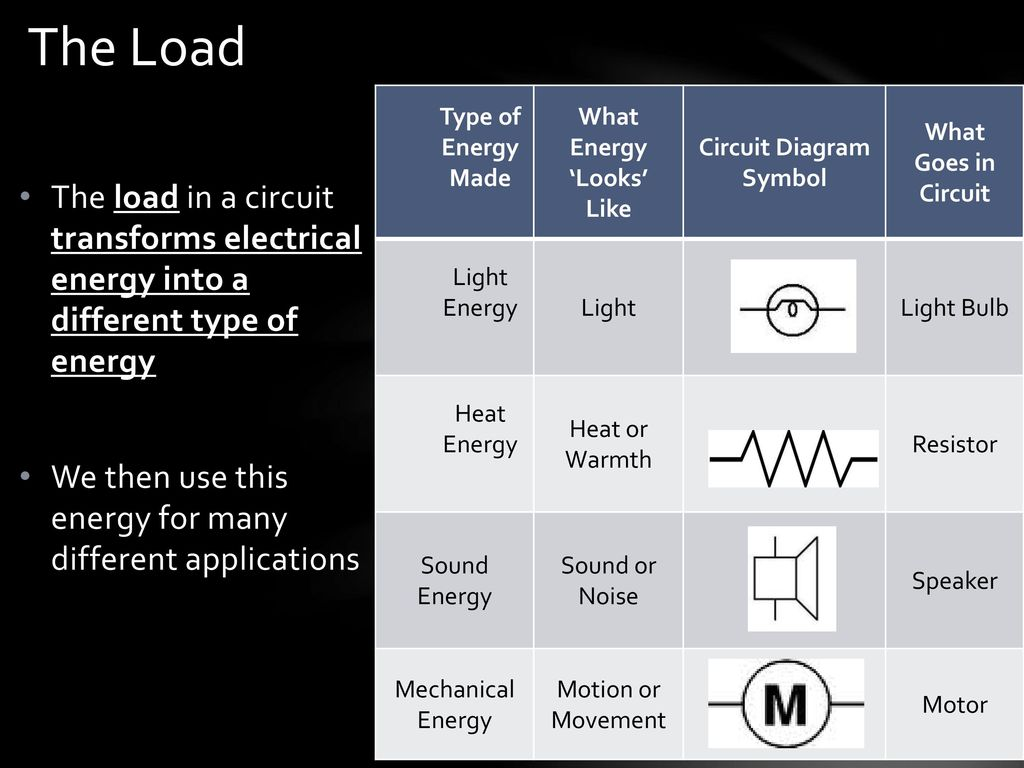 Current Electricity And Circuits Ppt Download Resistors Wiring Diagram Symbols What Energy Looks Like Circuit Symbol