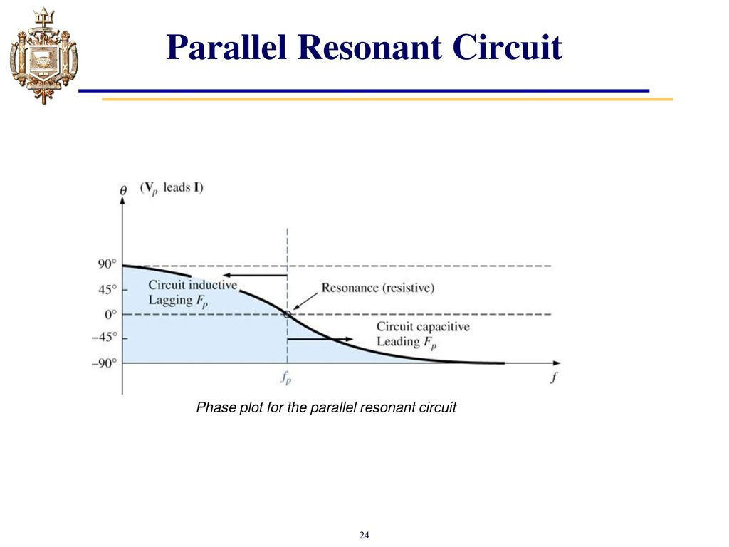 Lesson 23 Ac Resonance Ppt Download Resistive Series Parallel Rlc Circuit Graphic Resonant