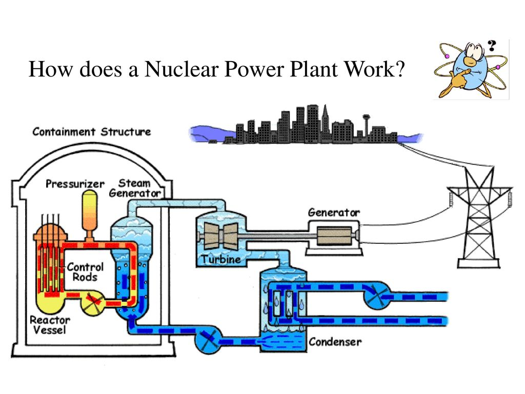 Diagram Of How Nuclear Power Plant Works It Plants Work Gallery To