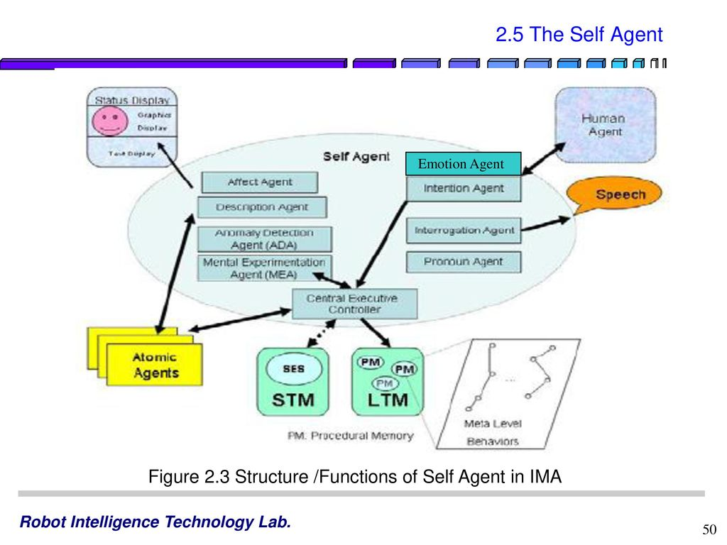 Lecture 6. Cognitive Robot Architecture - ppt download