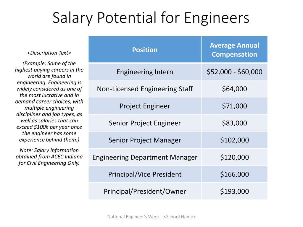 National Engineer's Week <School Name>   ppt download