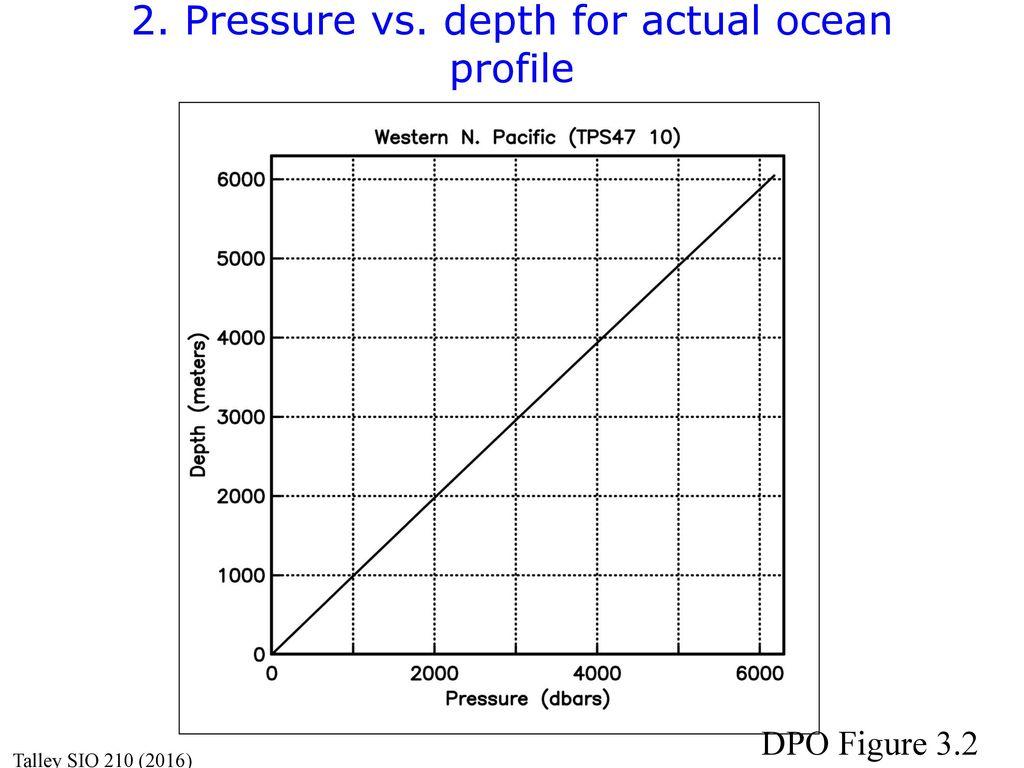 pressure vs  depth for actual ocean profile