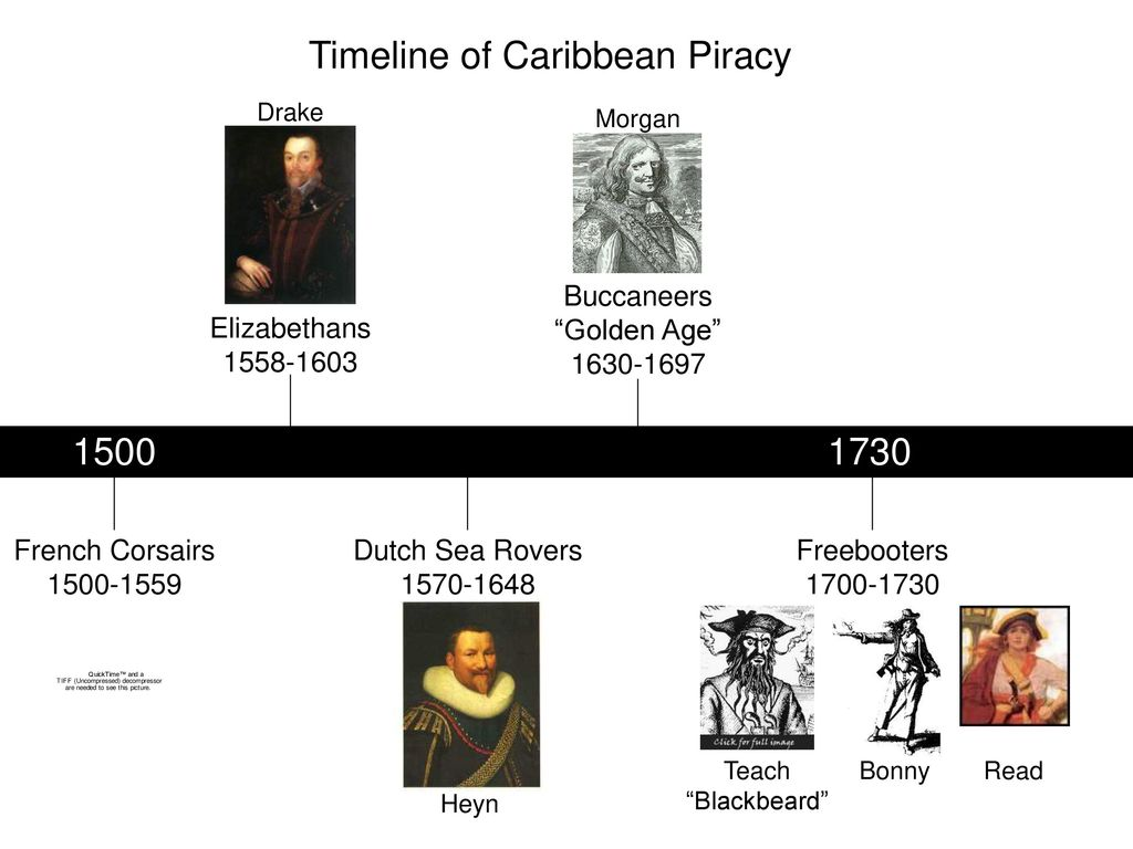 A Brief History of Piracy - ppt download