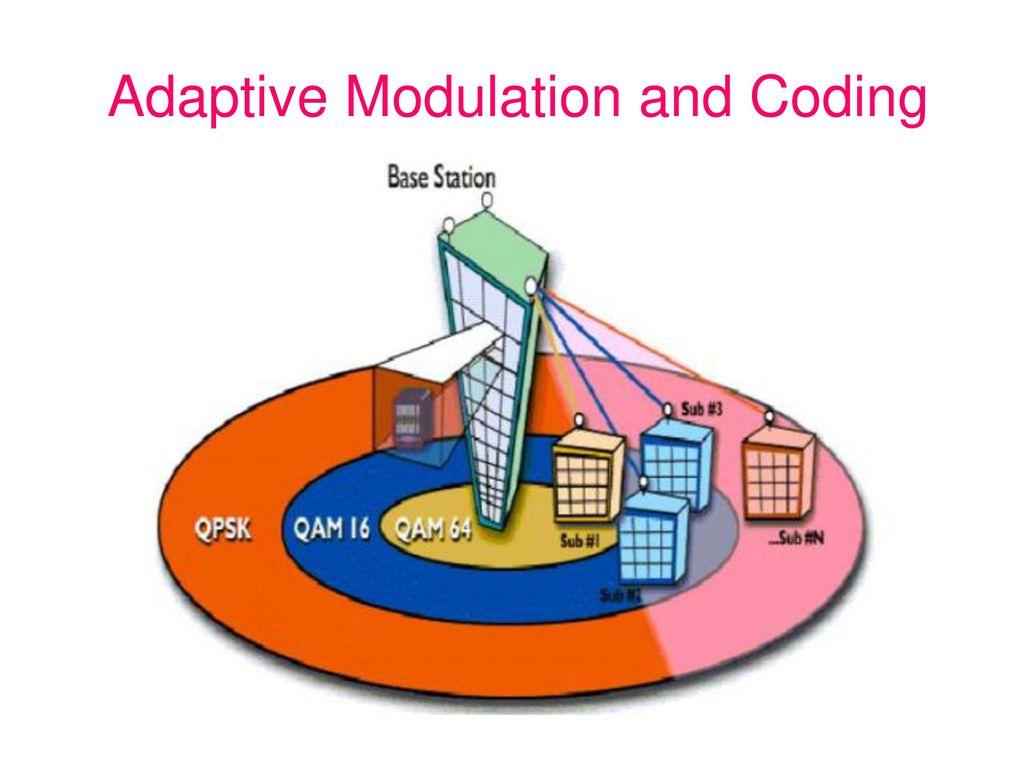 Fixed Modulat Adaptive Modulation Galvinsdinnerhousestjoe Rf Integrated Circuits Video Lectures Shouribrata Chatterjee Of Iit 10 And Coding