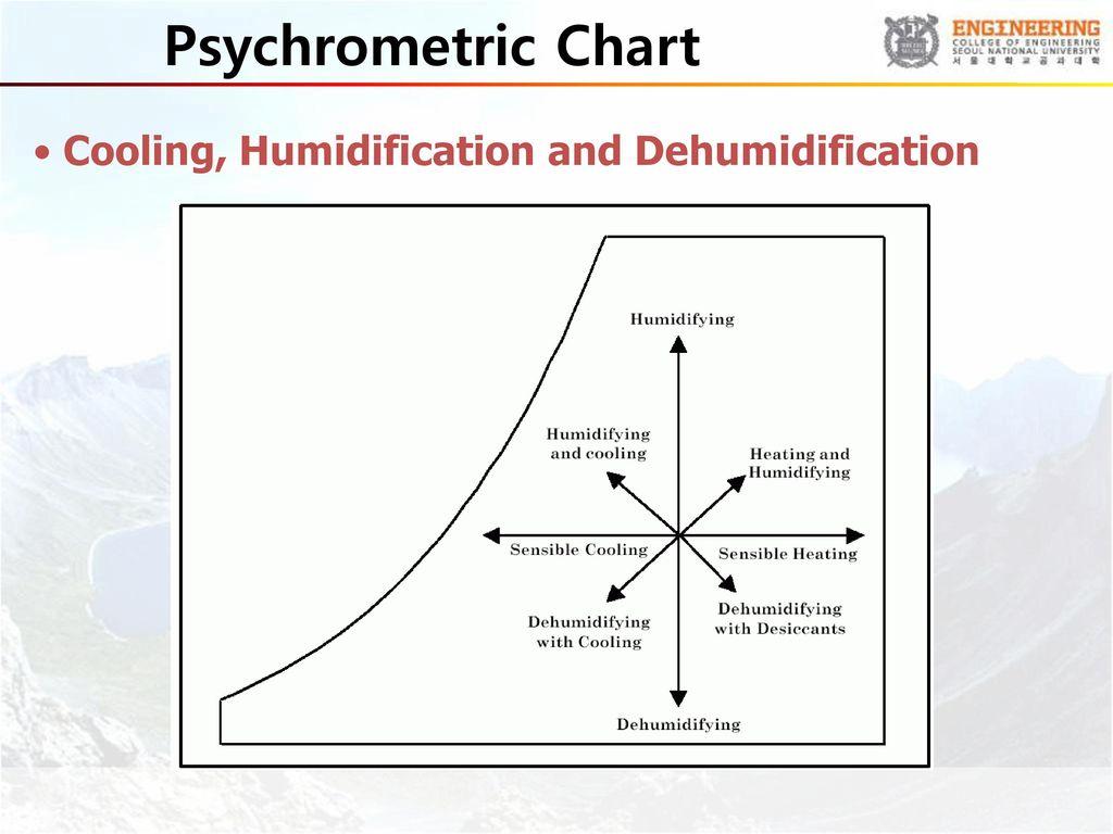 Cooling or dehumidifying