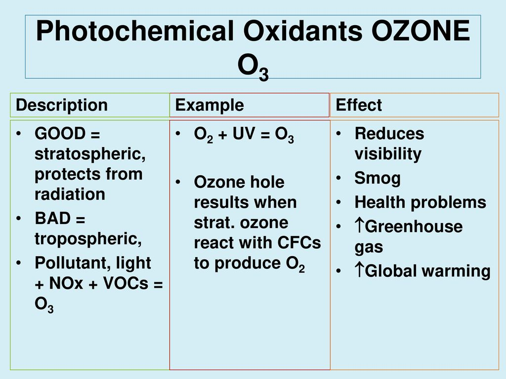 BESC chap 16 Flashcards Quizlet A common example of a photochemical oxidant is