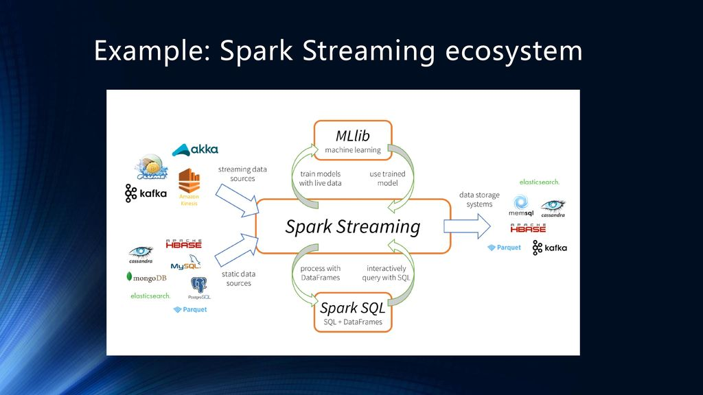 Apache Spark: A Unified Engine for Big Data Processing - ppt download