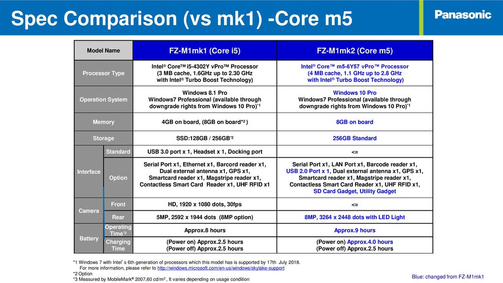 Product Overview High Performance in a Small Form Factor