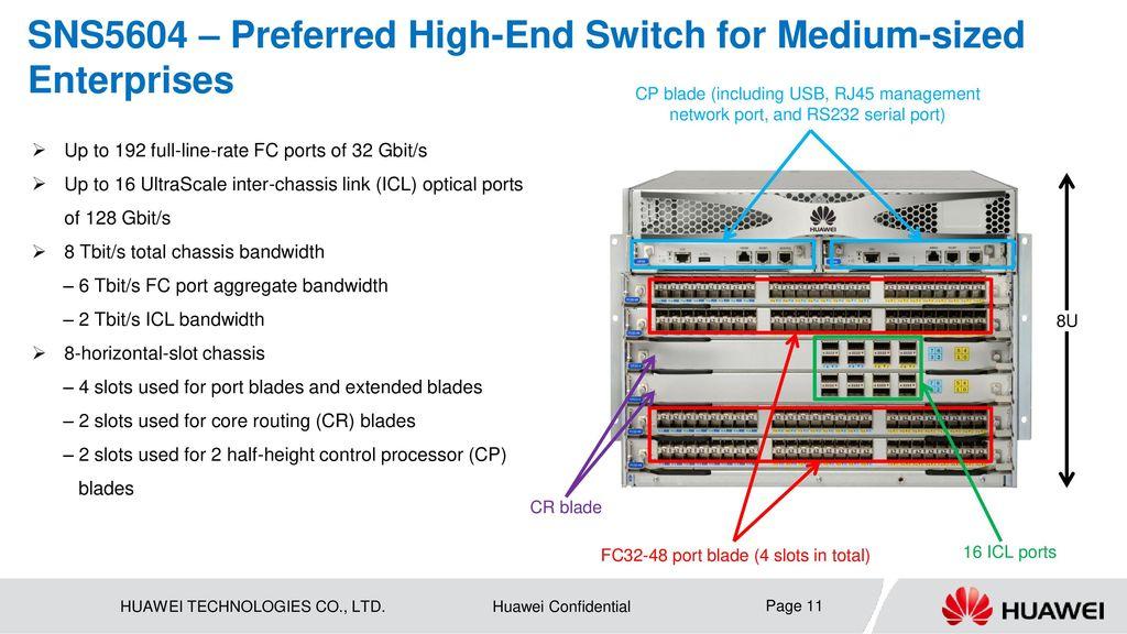 Huawei OceanStor SNS2624, SNS3664, SNS5604, SNS5608 Fibre