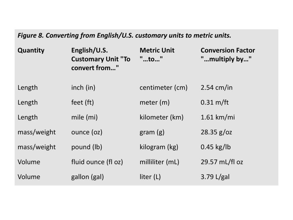 Metric Units Of Length Factor Multiplying Base Unit