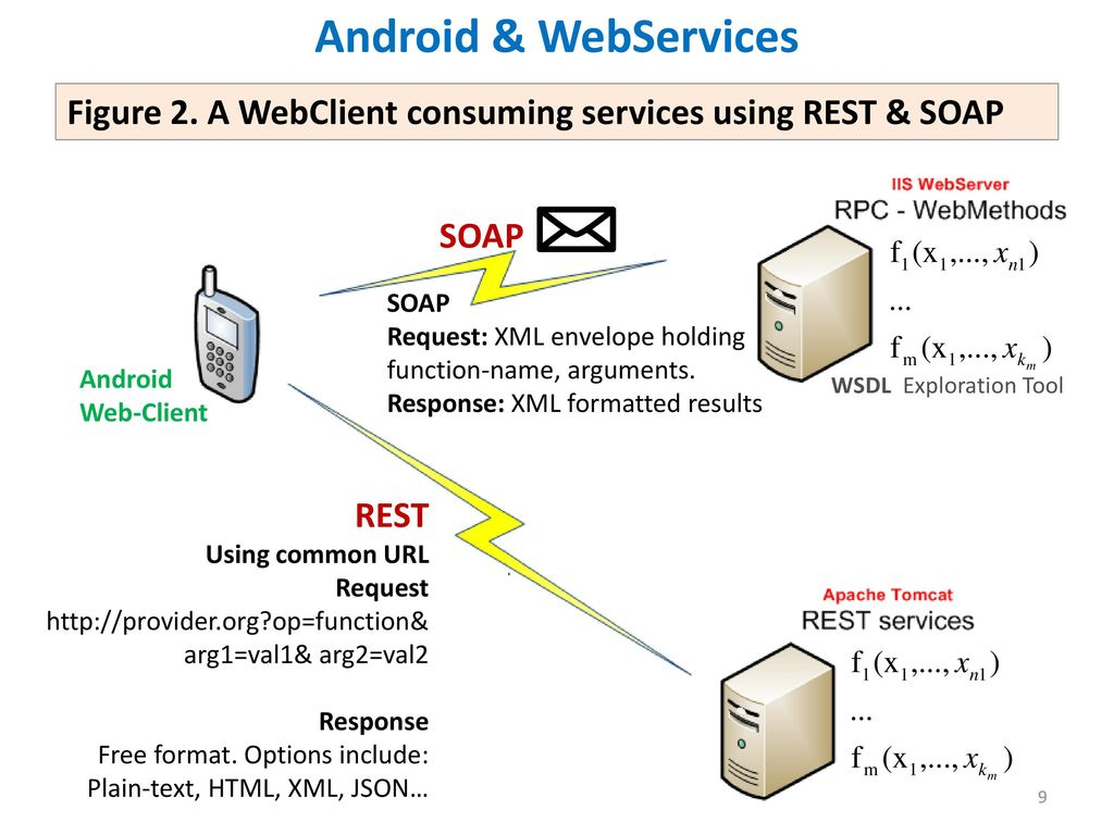 Consuming Web Services Using SOAP and REST Apps - ppt download