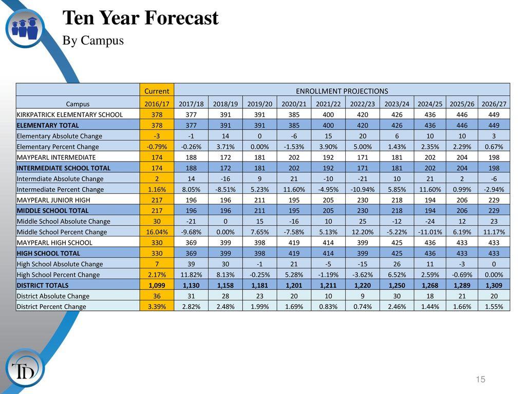 Denton Isd Calendar 2022 23.Maypearl Independent School District Ppt Download