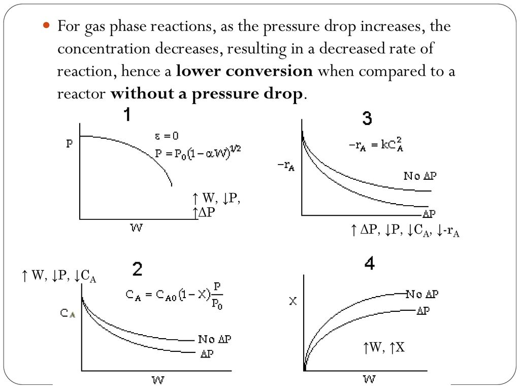 Isothermal Reactor Design Part 2 Ppt Download Rxn 7 For Gas Phase Reactions As The Pressure Drop Increases Concentration Decreases Resulting In A Decreased Rate Of Reaction Hence Lower Conversion