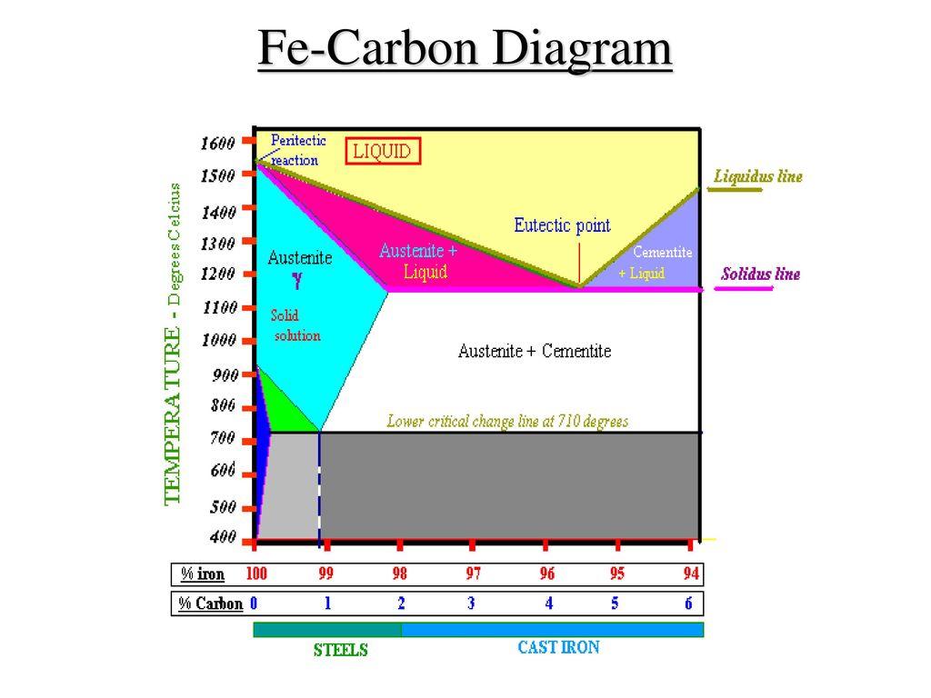 Fe carbon diagram ttt diagram heat treatment processes ppt 2 fe carbon diagram ccuart Choice Image