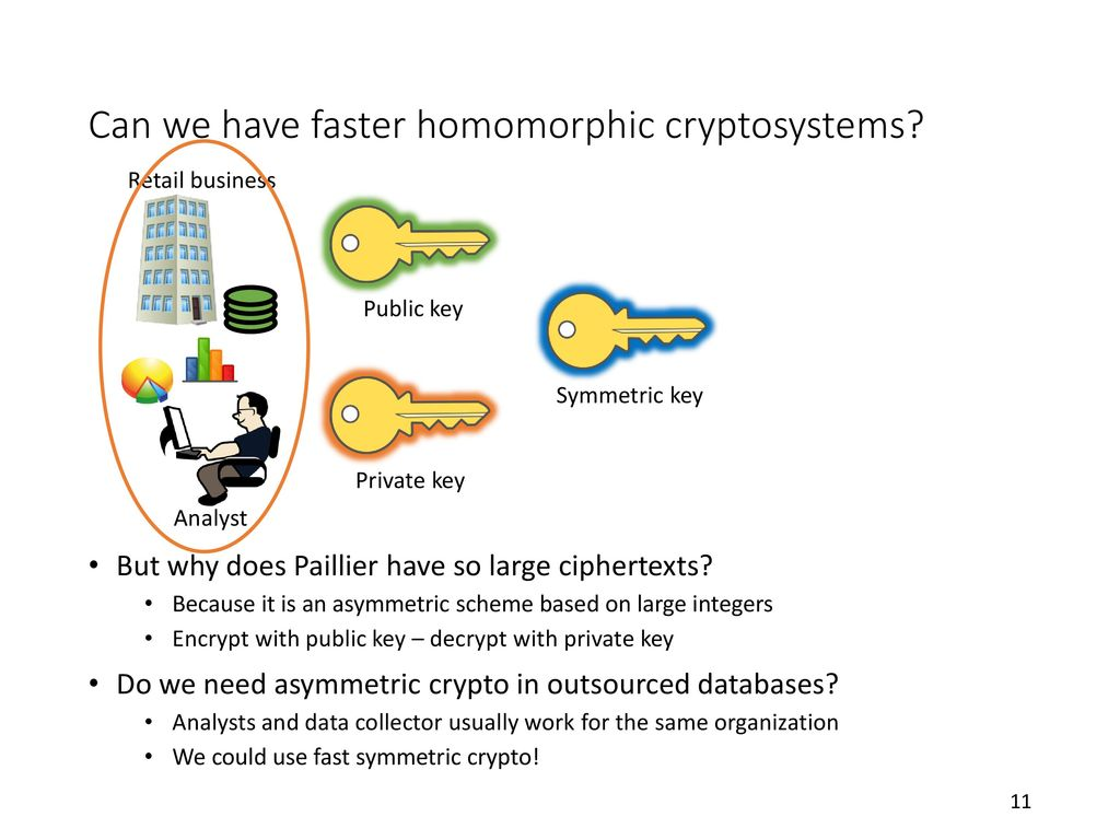 Big data analytics over encrypted datasets with seabed ppt download can we have faster homomorphic cryptosystems ccuart Images
