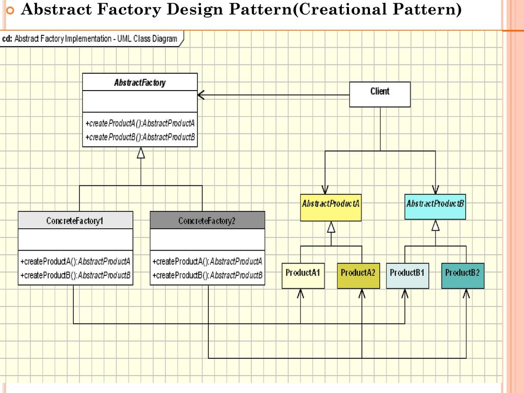 Abstract Factory Design Pattern In Java Ppt - Somurich com