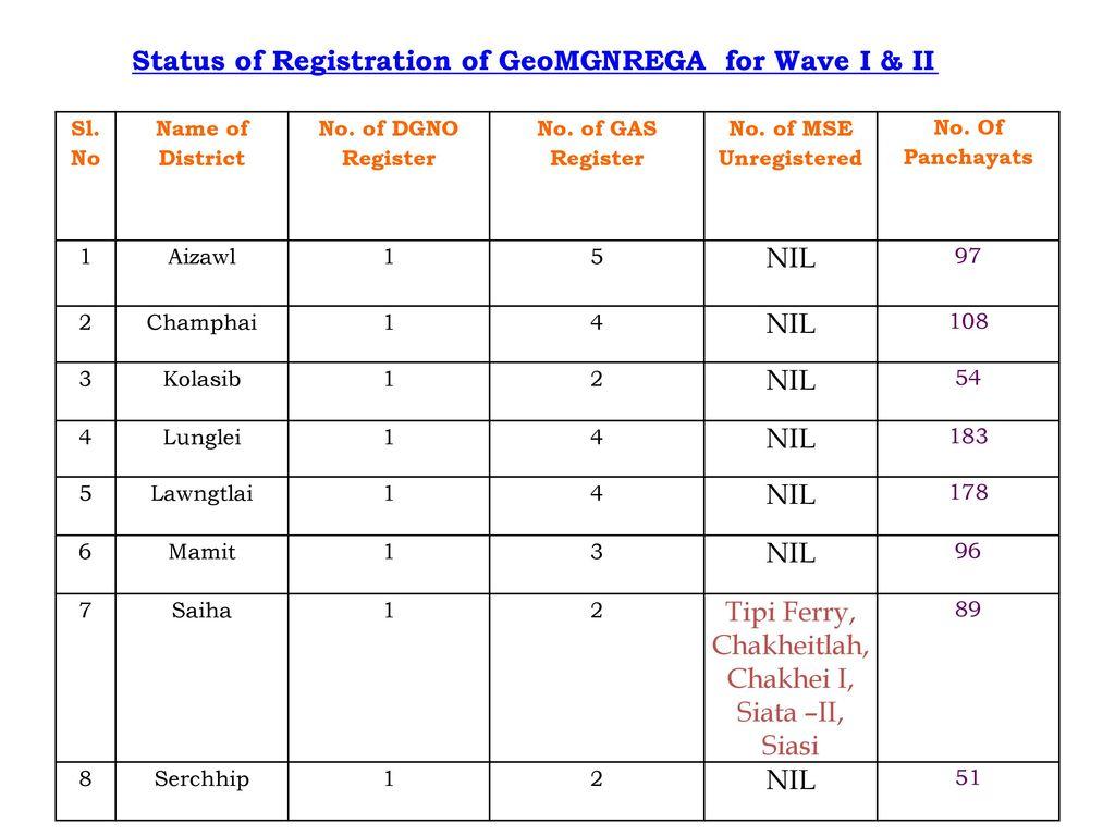 Ldms District Wise Registration