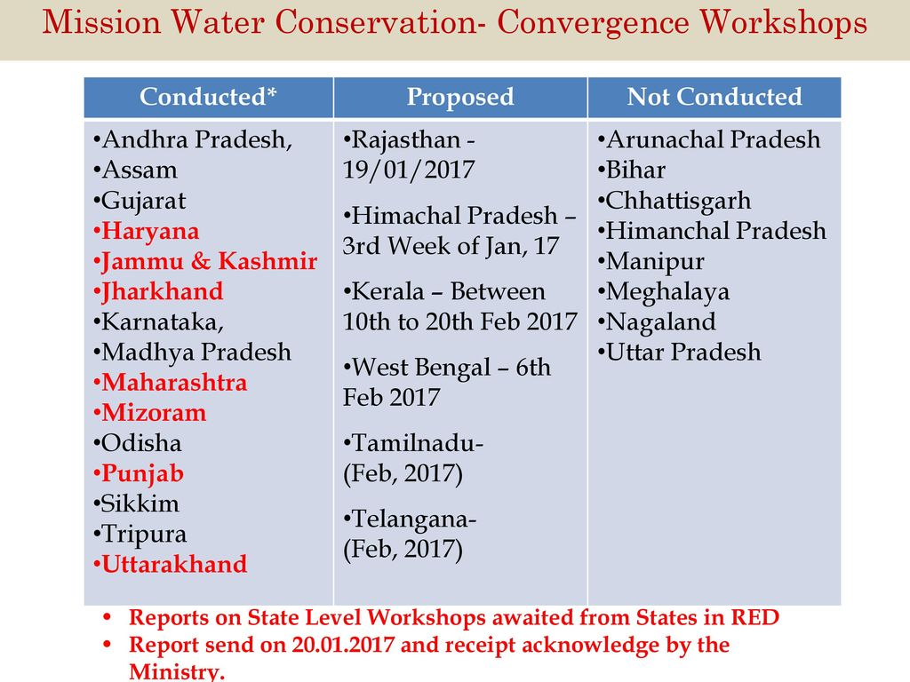 REVIEW MEETING ON PRC HELD DURING 16-19th JANUARY, ppt download