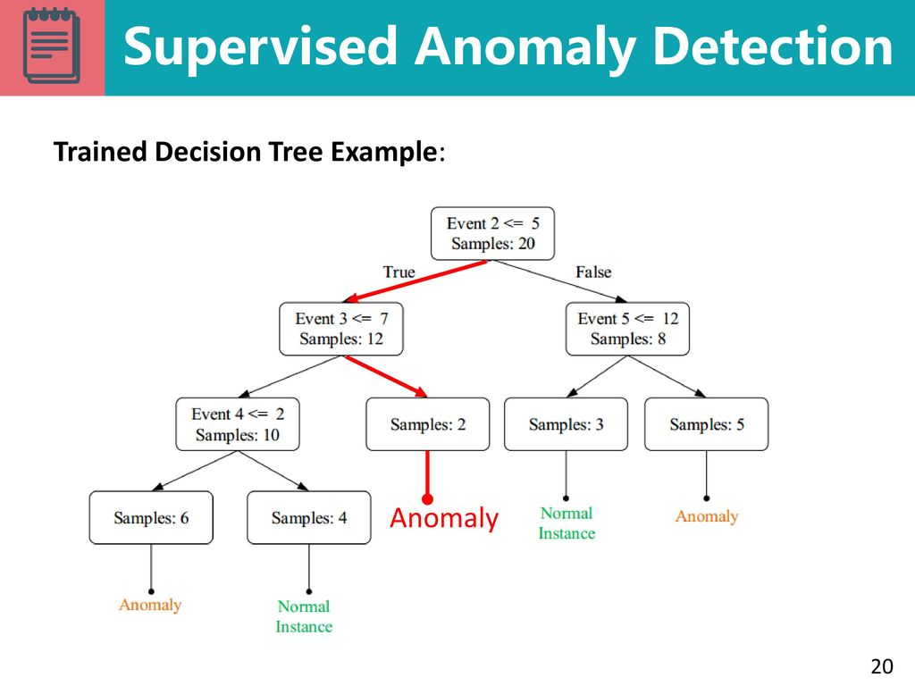 Experience Report: System Log Analysis for Anomaly Detection - ppt