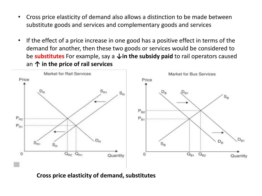 Unit 4 Transport Demand Elasticity Ppt Download