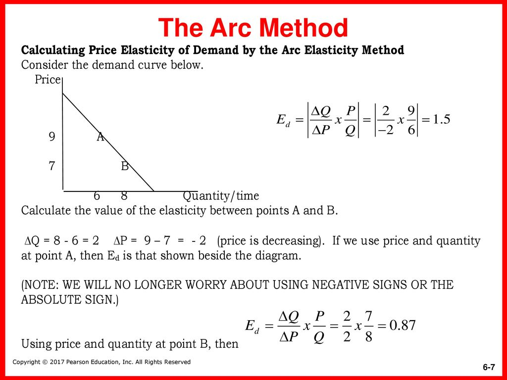 The Price Elasticity Of Demand And Its Measurement Ppt Download