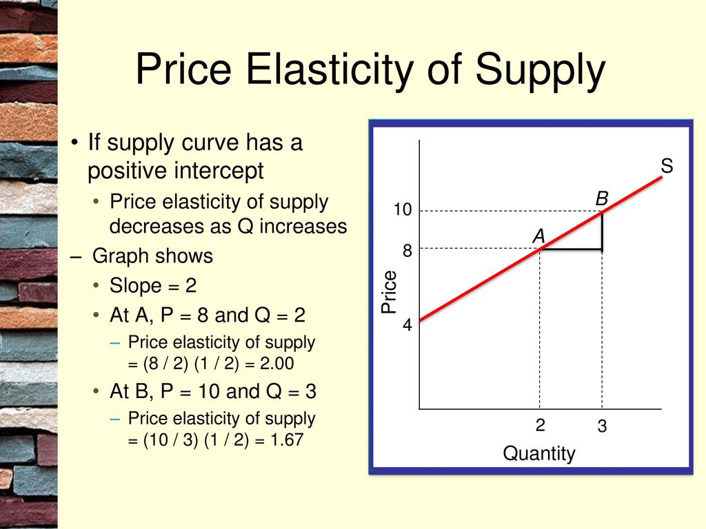 Chapter 4 Elasticity Mcgraw Hill Irwin Ppt Download