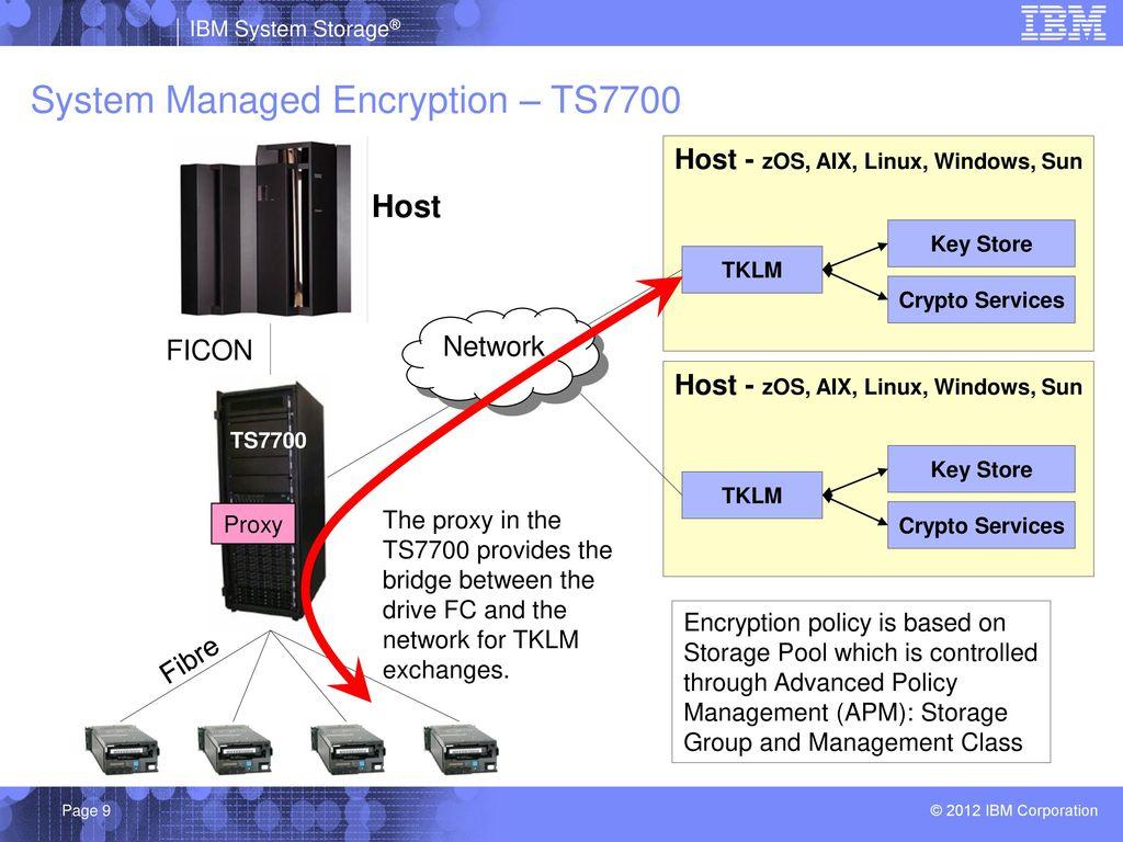 IBM Tape Encryption and TKLM v ppt download