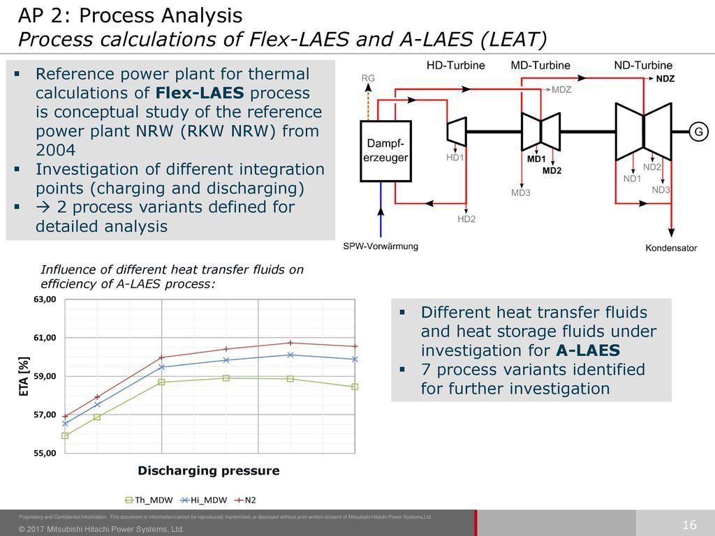 AP 2: Process Analysis Process calculations of Flex-LAES and A-LAES (LEAT)